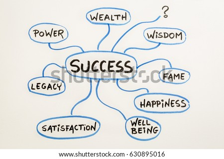 Meaning Success Concept Mindmap Sketch On Stock Photo Edit Now