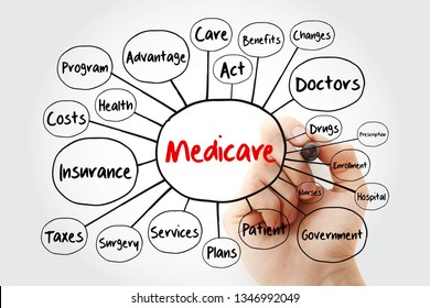 Medicare mind map flowchart with marker, health concept for presentations and reports