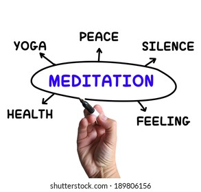 Reputation diagram meaning stature trust credibility stock meditation diagram meaning yoga silence or health ccuart Images