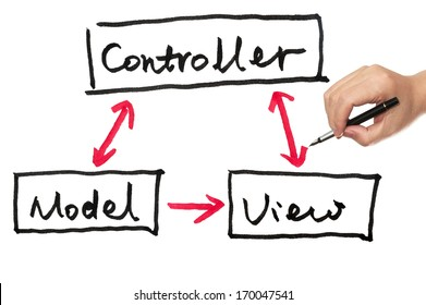Model, view and controller diagram drawn on paper