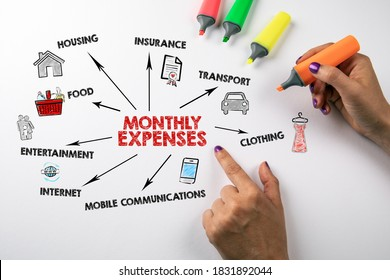 MONTHLY EXPENSES. Food, Insurance, Transport and Mobile Communications concept. Chart with keywords and icons. Women's hands and colored markers