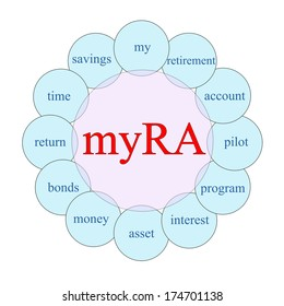 myRA concept circular diagram in pink and blue with great terms such as my, retirement, account and more.