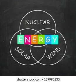 Natural Energy Meaning Nuclear Wind and Solar Power