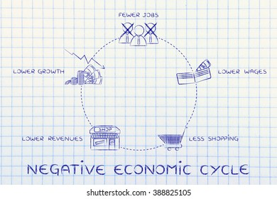 negative economic cycles: fewer jobs, lower wages, less shopping, lower revenues