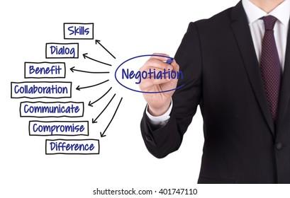 NEGOTIATION diagram hand drawn on white board