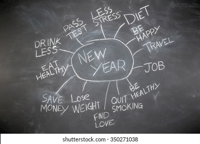 New year resolution planning on a blackboard, future target