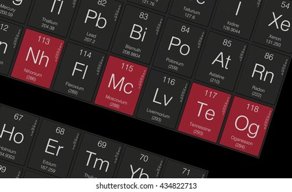 Nihonium 113, Moscovium 115, Tennessine 115 and Oganesso 118 - new chemical elements in the periodic table