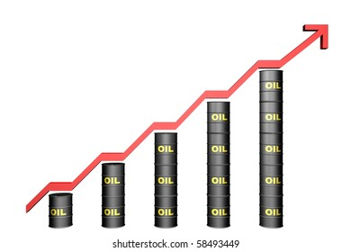 oil increasing