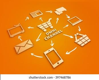 Omnichannel marketing strategy shopping online conceptual 3D illustration. Orange background.