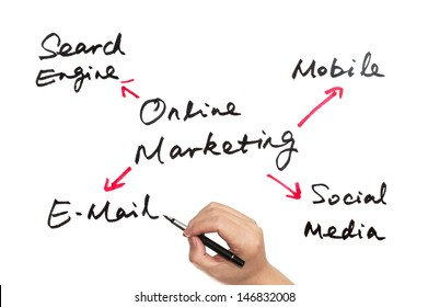 Online marketing concept drawn on white board