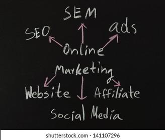 online marketing concepts written on black board