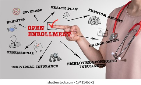 Open Enrollment concept. Chart with keywords and icons. Horizontal web banner. Female Doctor with a red stethoscope