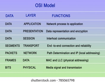 Open Systems Interconnection model