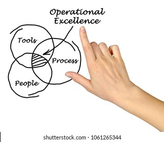Operational Excellence Components