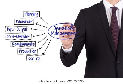 OPERATIONS MANAGEMENT diagram hand drawn on white board