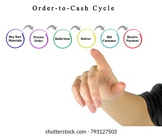 Order -to- Cash Cycle