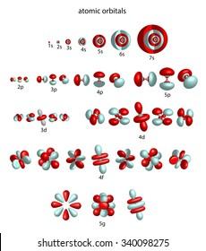 overview of atomic orbitals