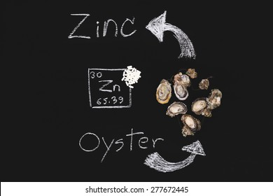 oyster zinc supplementary food capsule periodic table  blackboard