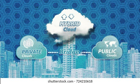 Paper art of Cloud computing ,Hybrid Cloud service for network security computer Real Cloud with hybrid to each cloud for sharing the data and control the Modern city
