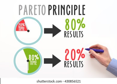 Pareto Principle or law of the vital few. 80/20 rule. factor sparsity