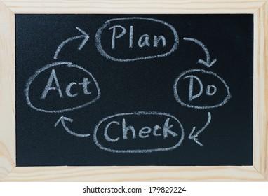 PDCA cycle on the blackboard