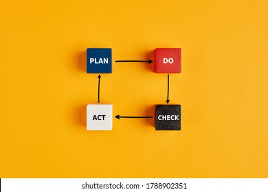 PDCA cycle (Plan Do Check Act) concept in business or engineering with words written on wooden blocks on yellow background.