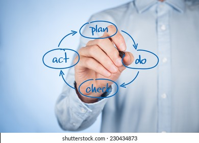 PDCA (plan do check act) cycle - four-step management and business method draw by manager.