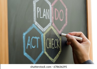 PDCA (Plan, Do, Check, Action) - four steps management method written on chalkboard