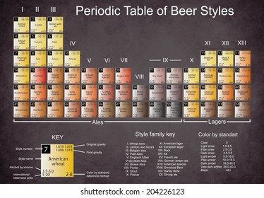 Periodic table of beer styles images stock photos vectors periodic table of beer styles urtaz Image collections