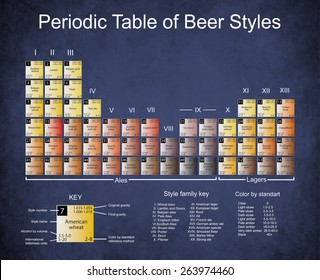 Periodic Table of Beer Styles Old paper with dark edges, stains, and cracks.
