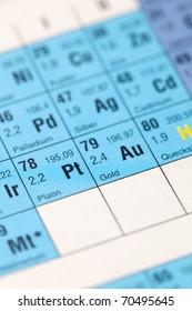 periodic table symbol Au selective focus