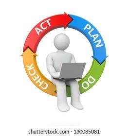 Person work on laptop. Plan Do Check Act metaphor