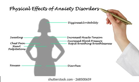 Physical Effects of Anxiety Disorders