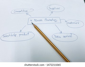 picture concept of Components of the 5 forces marketing