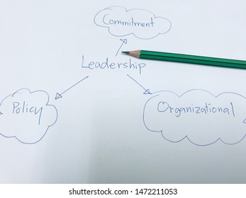 picture concept of Components of leadership in the ISO system definition