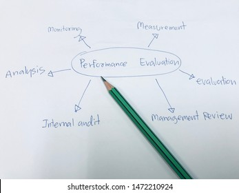 picture concept of Components of the performance evaluation