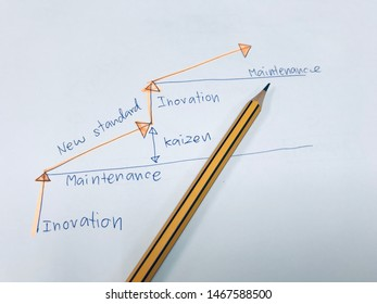 picture concept of Kaizen vs Innovation step for improvement
