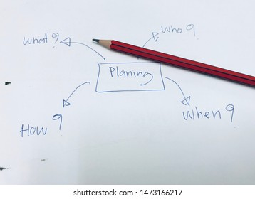 picture concept of Planning components must be identified what, who, how, when