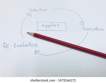 picture concept of Vendor or supplier selection process of the iso22000 system