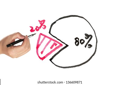 Pie chart of eighty twenty rule drawn on white paper