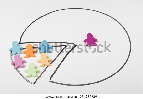 Pie chart showing unequal distribution