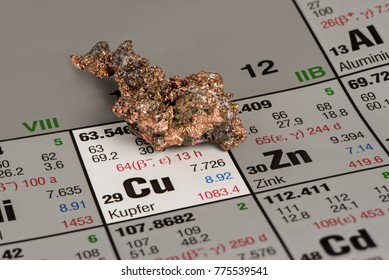 piece of copper on periodic table of elements