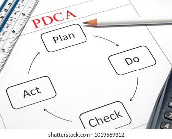 Plan, Do, Check and Act (PDCA)