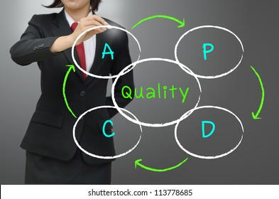 Plan, Do,Check,Action or  Deming Cycle (Shewhart Cycle)