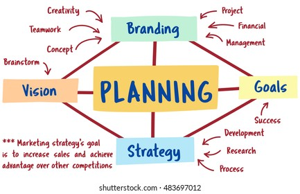 Plan Marketing Brand Strategy Concept