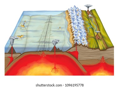 Plate tectonics, tectonic processes, interactions of the tectonic plates, types of plate boundaries, convergent boundary, divergent boundary, mountain formation, geography, geophysics, geology