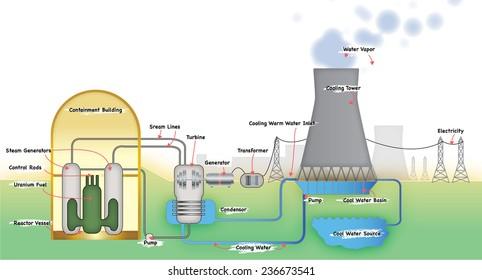 Nuclear power plant diagram images stock photos vectors power station diagram ccuart Image collections