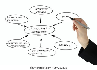 Presentation of investment sources