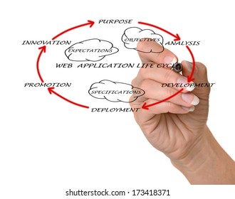 Presentation of web application lifecycle