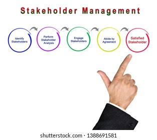 Presenting Process of Stakeholder Management
